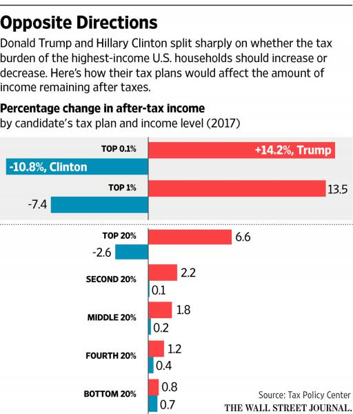 Tax Policy Center: Trump Plan Gives Americans of All ...